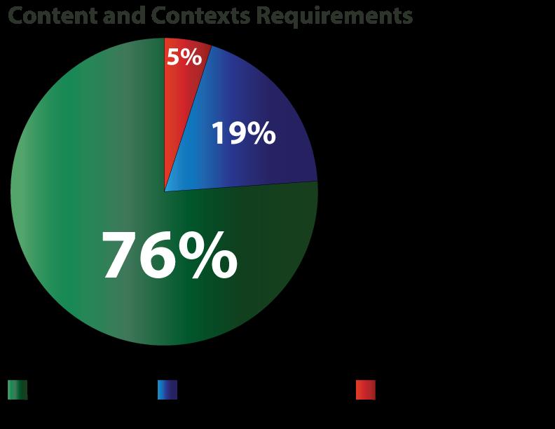 IR-Content-&-Context-3.9.16