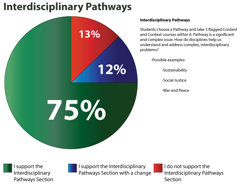 IR-Interdisciplinary-Pathways-2
