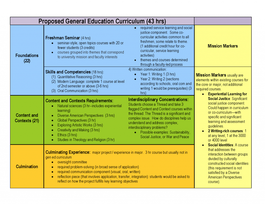 St. Edward's University General Education Curriculum, beginning Fall 2018