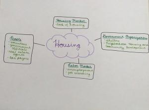 STEP B: Housing