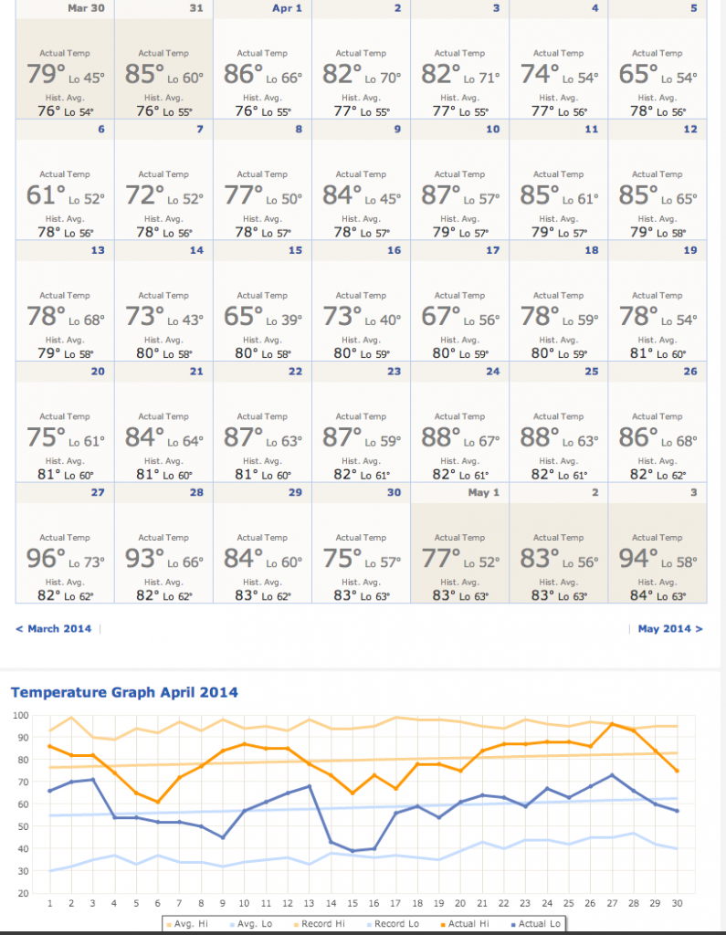 Actual temperatures for the calendar month of April in Austin.