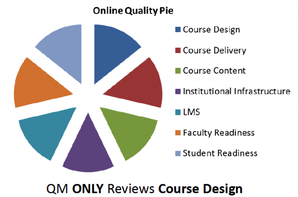 QM Pie chart graphic