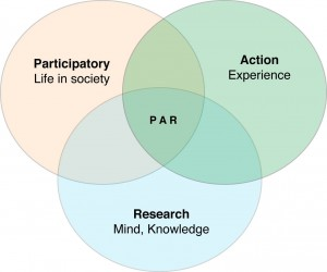 Venn diagram of participatory action research