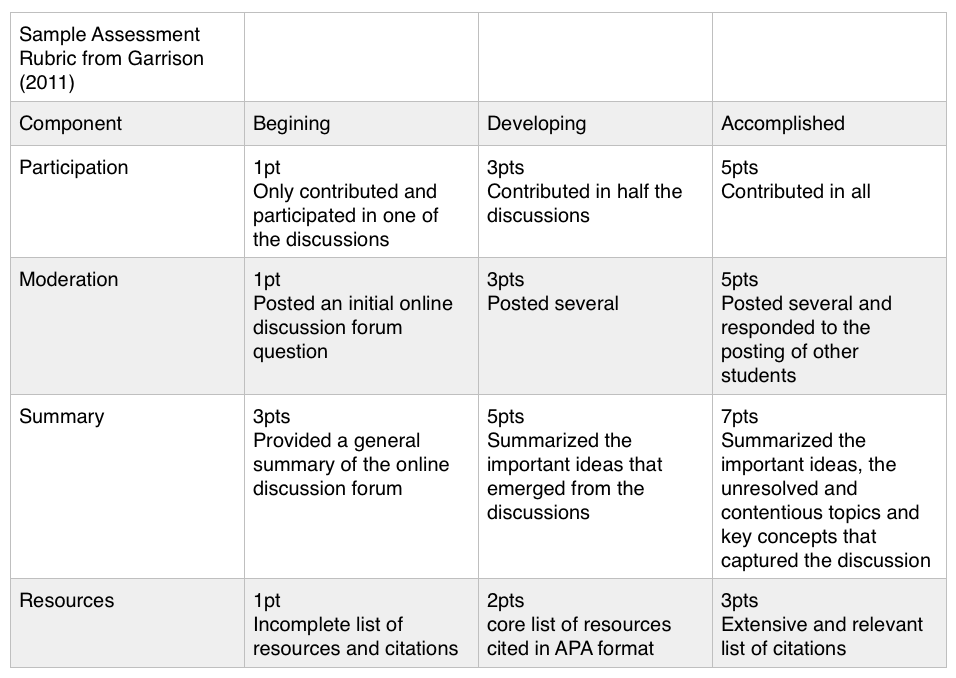 Sample Rubric for Discussions