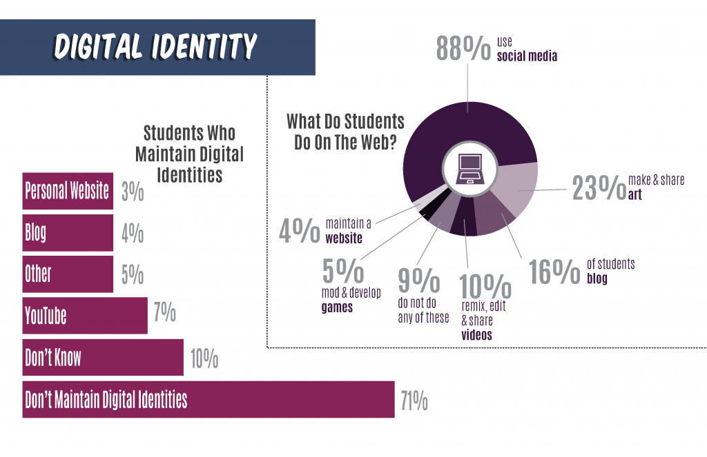 Freshman Technology Survey 2017 Digital Identity and Web Use. 71% don't maintain a digital identity and 88% use the web for social media.