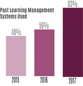 Past Learning Management Systems Used, 2017 Freshman Technology Survey Results