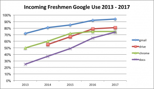 Incoming Freshmen Google Use 2013 - 2017