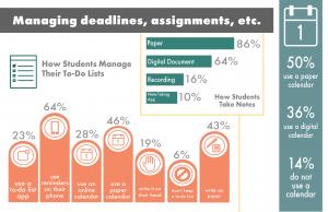 Thumbnail of Freshmen Technology Survey Infographic
