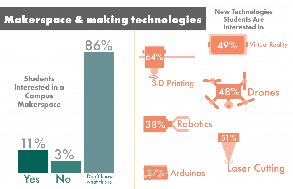 Student interest in makerspaces and maker technologies