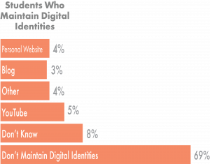 69% of incoming freshmen don't maintain a digital identity