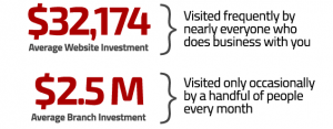 Website Statistic from the financial brand