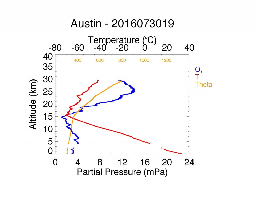 Initial ozone (blue), temperature (red), and potential temperature (orange) data over Austin, Texas from ozonesonde flight of 30 July 2016.