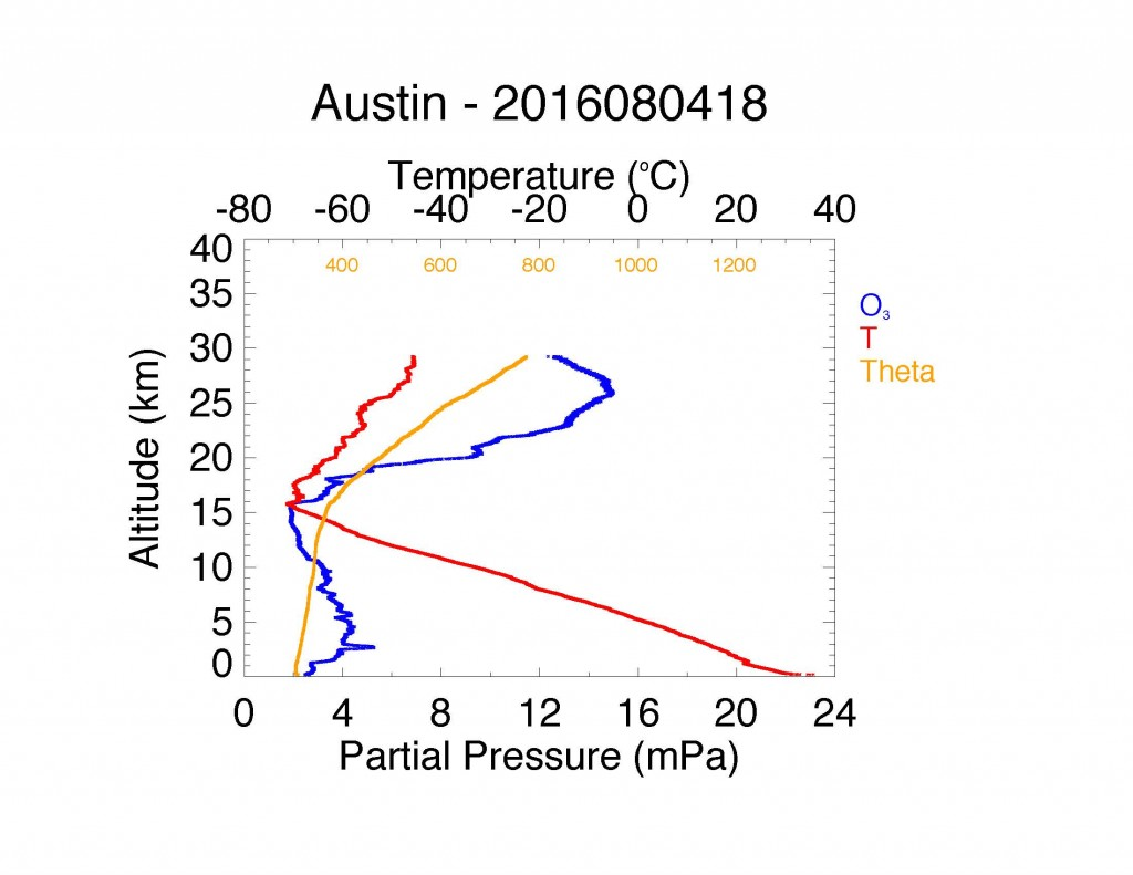 Ozone (blue), temperature (red), and potential temperature (orange) data from the weather balloon flight of 4 August 2016.