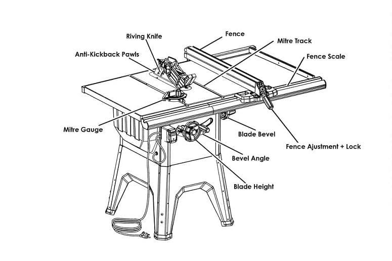 Beginner's Guide to using a table Saw | The Woodcrafter's Journey