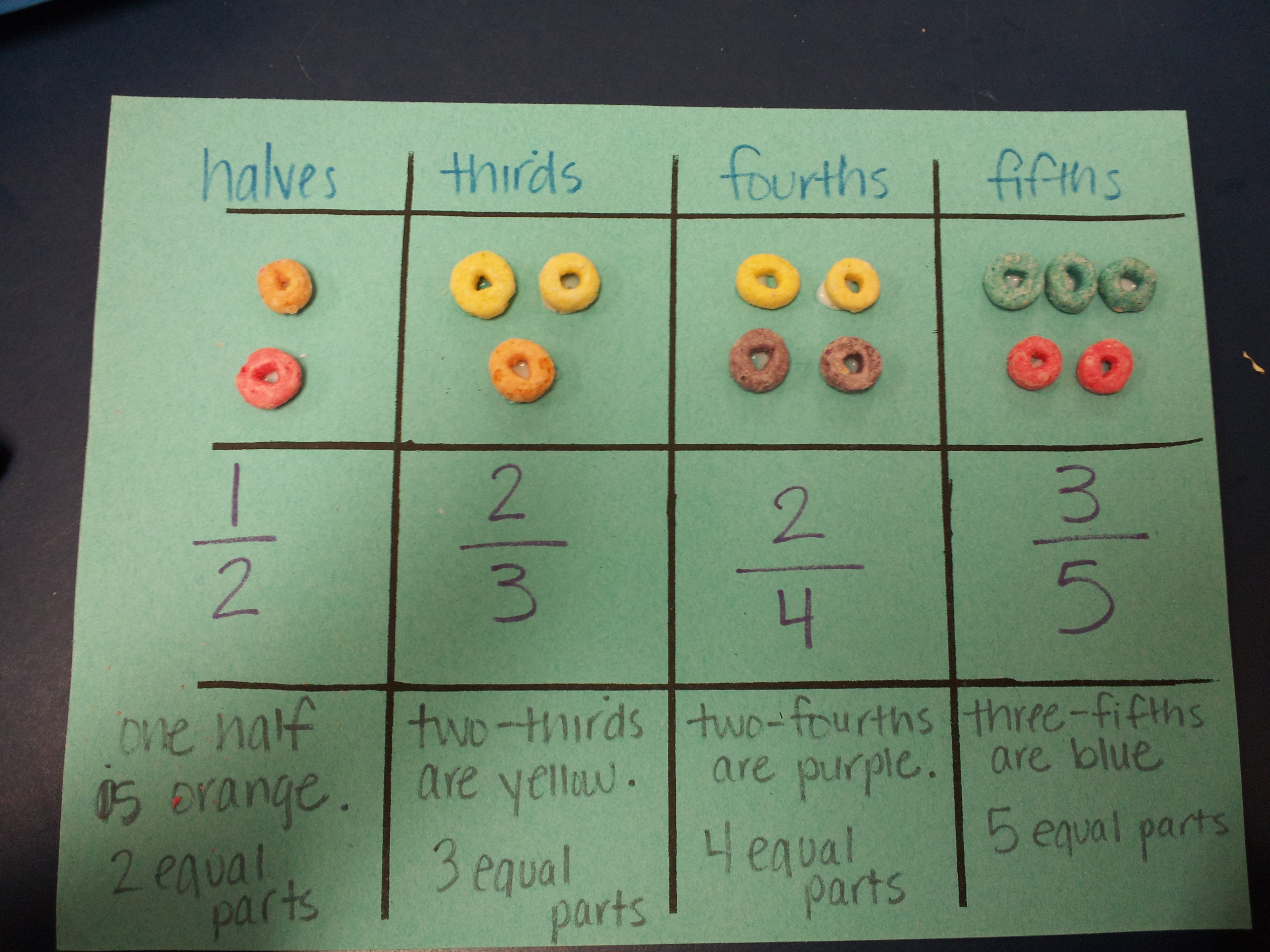 Fractions With Fruit Loops Leanna Singleton S Education