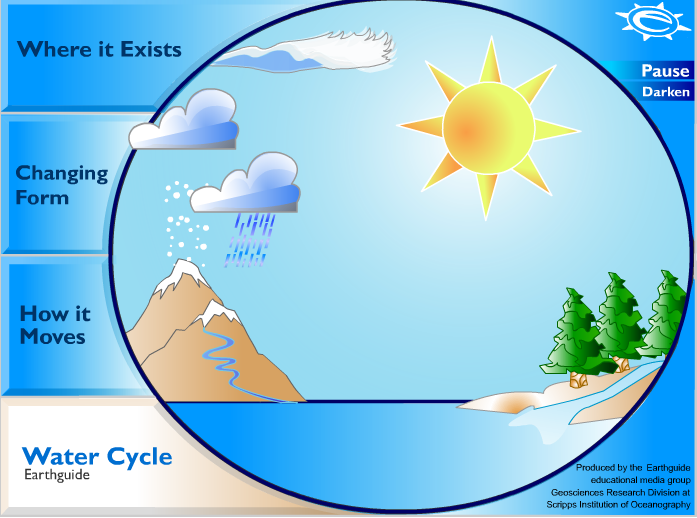 The    Water       Cycle      Content Area Literacy