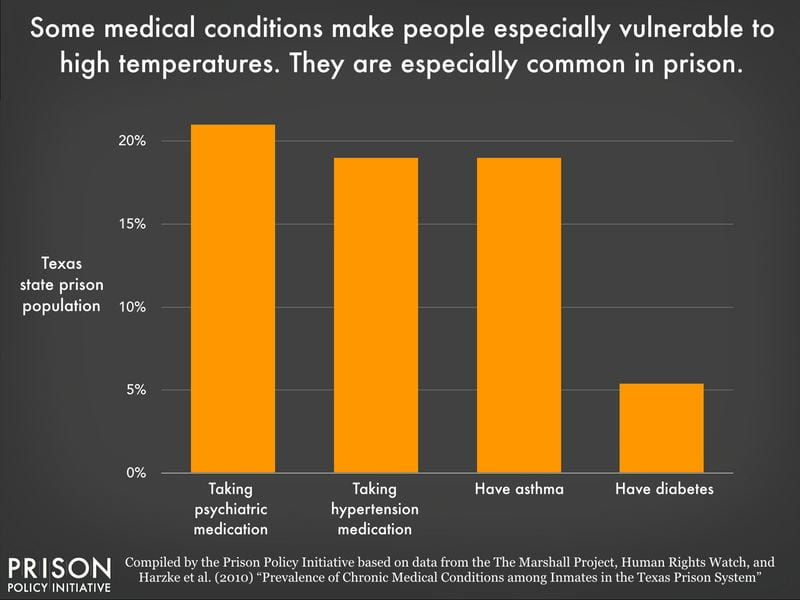 Graph of Medical Conditions in Texas State Prisons