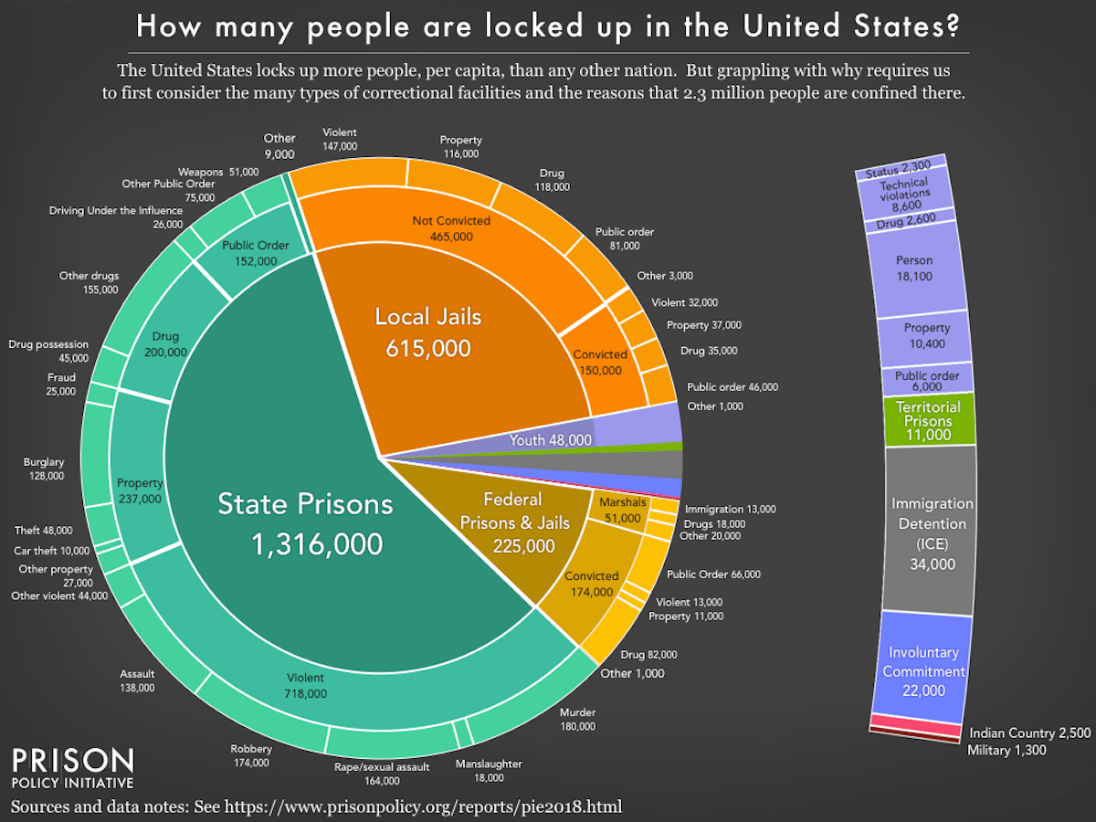Pie Chart of US Incarceration