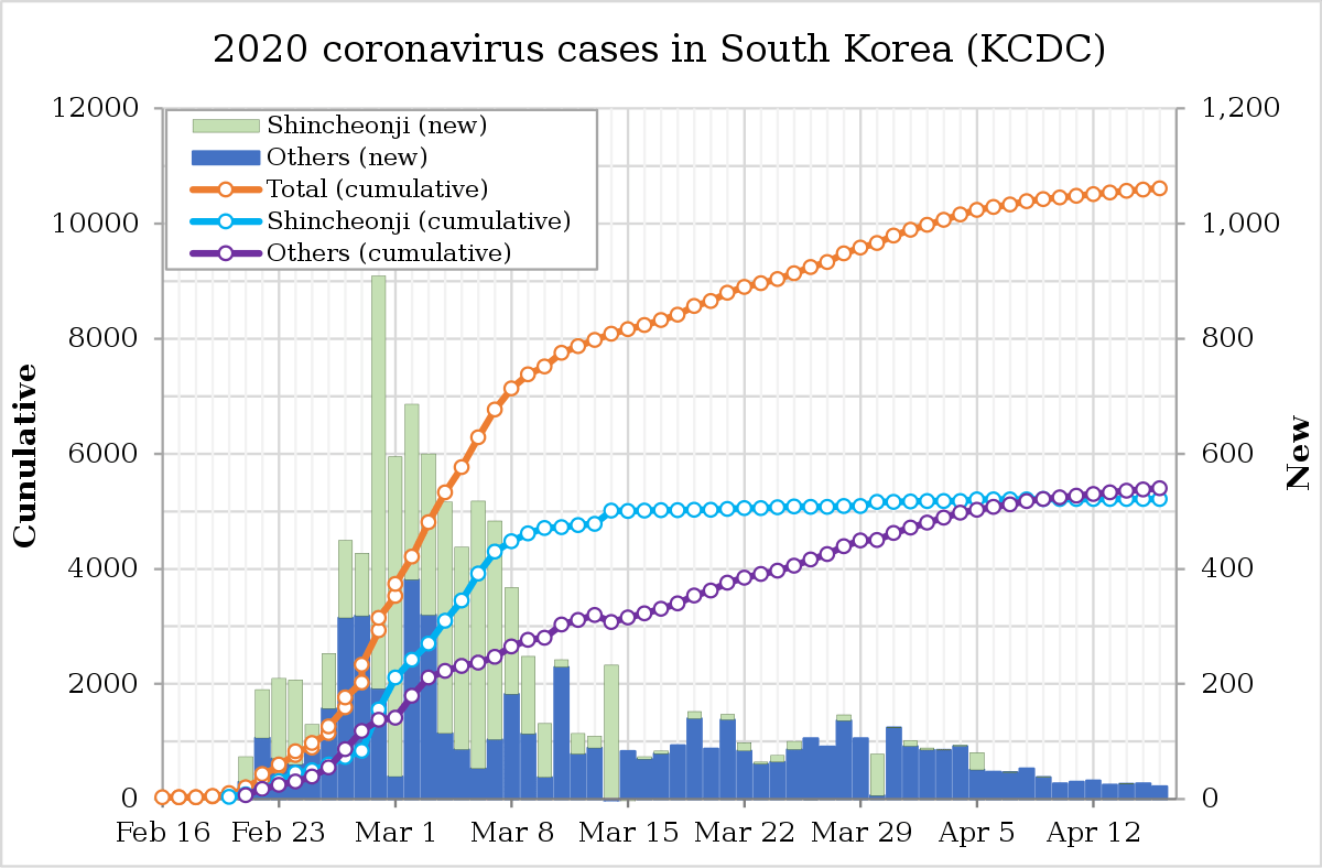 An image of the cumulative and new cases of coronavirus in South Korea. The graph is showing a flattening of the curve.