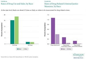 Graphic of rates of drug use and sales by race next to graphic of drug-related arrests by race