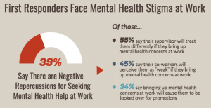 Graphic showing rates of mental health stigma at work