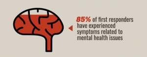 Graphic showing 85% of first responders have experienced mental health problems, graphic of mental health stigma at work