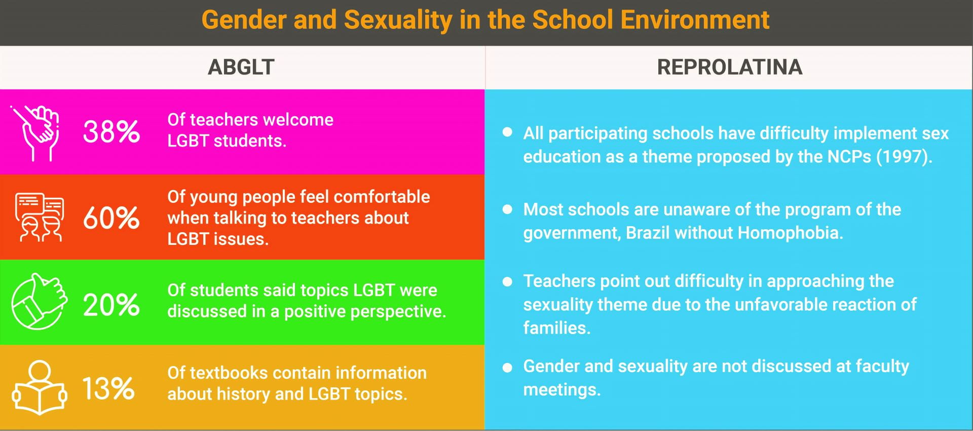 Gender sexuality vs The Spectrum