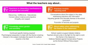 Examples of how teachers can create supportive environments that facilitate productive discourse and experience around LGTB issues