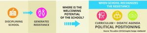 Graphic depicting welcoming potential of school to LGTB students