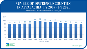 graph of distressed counties in appalachia