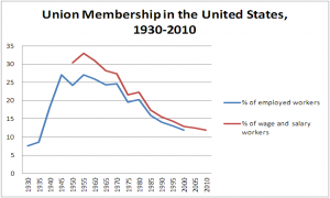 graph of union membership