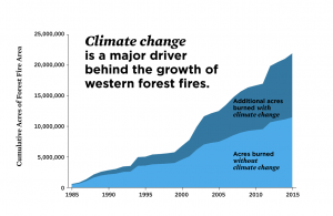 Graph showing that the additional acres burned with climate change has almost doubled since 1985