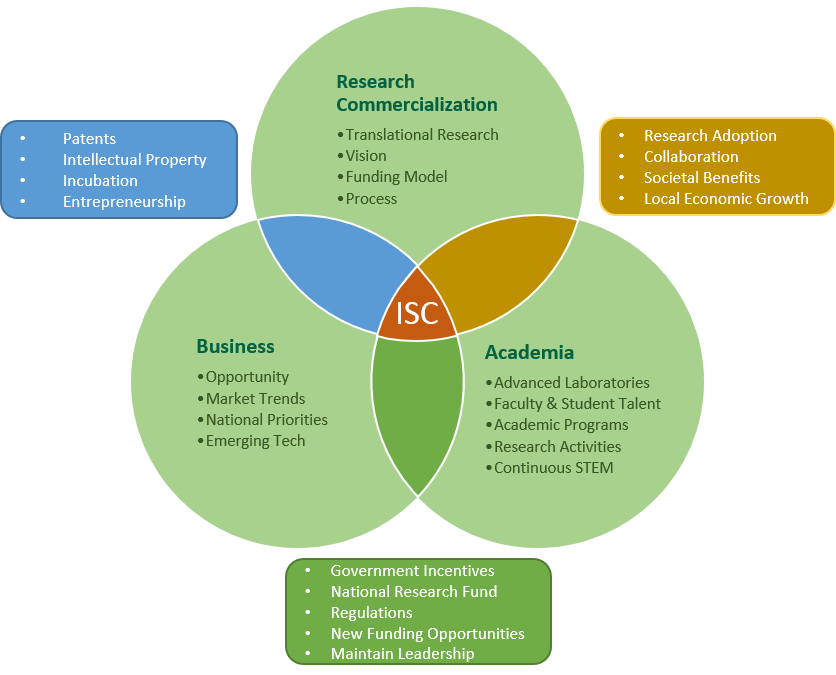 Diagram describing the intersection between business, research and academia