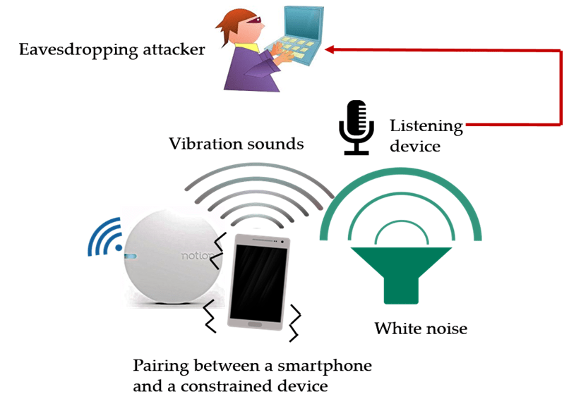 Figure 2: Noisy vibrational pairing in the face of an acoustic eavesdropping attacker.