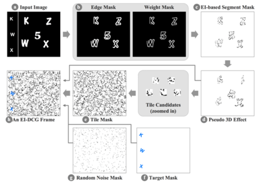 Generating an EI-DCG CAPTCHA frame (this and the other figures are best viewed in color)
