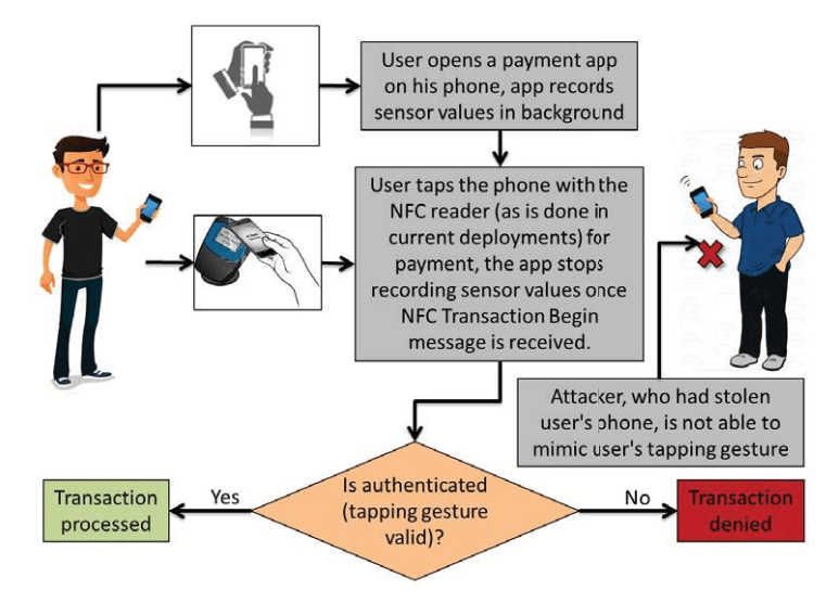 The user gets authenticated just based on the uniqueness of his tapping gesture, a form of behavioral biometrics. The process is completely transparent to the user – no additional work is needed beyond what is currently done in NFC systems.