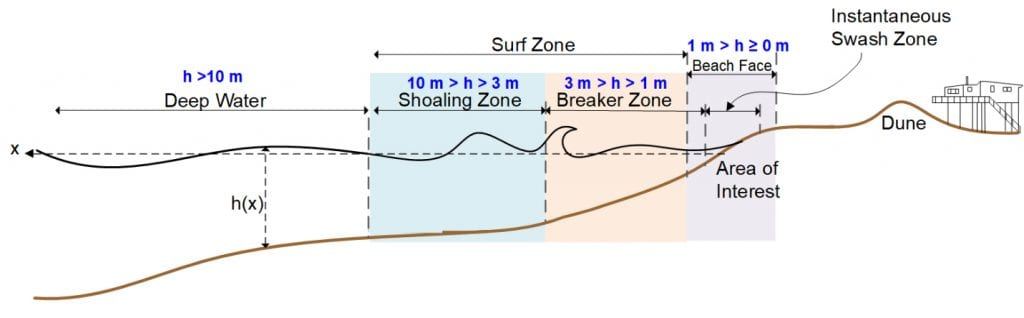 Figure 1: Chart displaying coastal zones