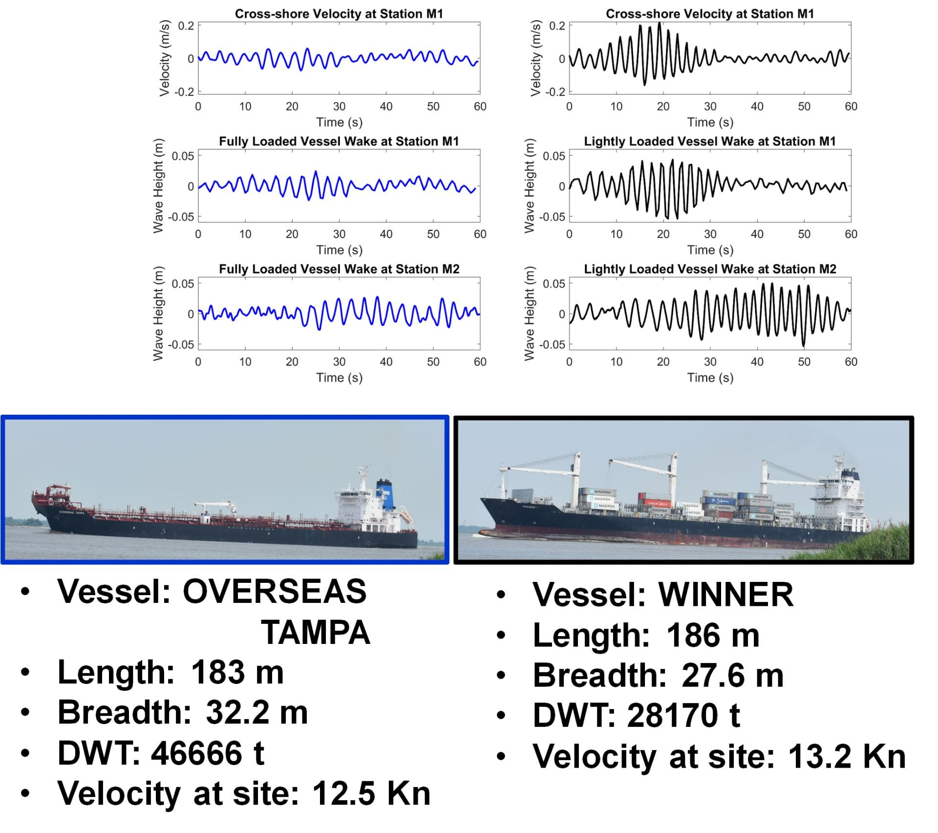 Figure 3. Line graphs and photographs of velocity and water level