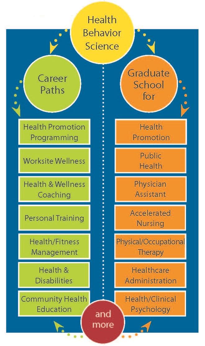 Bs Health Behavior Science Behavioral Health And Nutrition