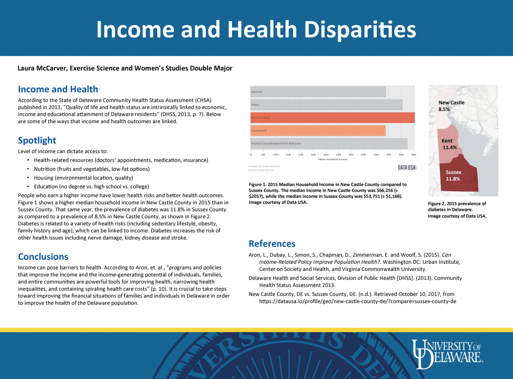 Poster presentation displaying the Income and Health Disparities