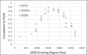 Vegetation indexes and their correlation to yield over the corn growing season.