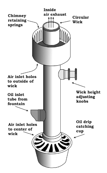 Nice Image: Schematic Drawing Of An Argand Burner From The United Light House  Society