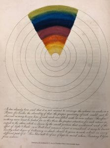 A series of black concentric circular lines with a wedge of colored bands covering the spectrum above an explanatory paragraph in script.