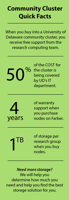 When you buy into a University of Delaware community cluster, you receive free support from the research computing team. 50% of the COST for the cluster is being covered by UD's IT department. 4 years of warranty support when you purchase nodes on Farber. 1 TB of storage per research group when you buy nodes. Need more storage? We will help you determine how much you need and help you find the best storage solution for you.