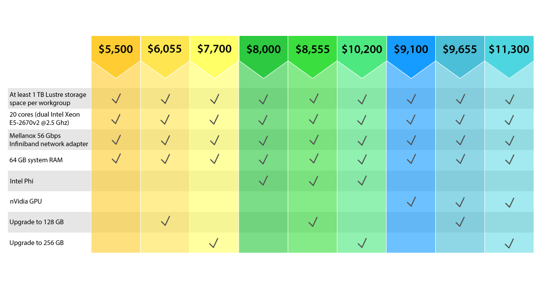 Pricing Table: A standard compute node costs $5500 and includes: • 20 cores – dual Intel Xeon E5-2670v2 @ 2.5GHz (10 cores per cpu) • 64 GB system RAM • Mellanox 56 Gbps Infiniband network adapter Specialty compute node costs for additional memory and/or coprocessors: • Standard compute node: o with 128 GB system RAM: $6055 o with 256 GB system RAM: $7700 • Standard compute node + Intel Phi: $8000 o with 128 GB system RAM: $8555 o with 256 GB system RAM: $10,200 • Standard compute node + nVidia GPU: $9000 o with 128 GB system RAM: $9555 o with 256 GB system RAM: $11,200