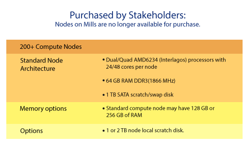 Purchased by stakeholders: nodes on Mills are no longer available for purchase. 100 compute nodes / Standard Node Architecture: dual/quad AMD6234 Interlagos processors with 24/48 cores per node, 64 GB RAM DDR3 (1866 MHz), 1 TB SATA scratch/swap disk / Memory and/or coprocessor options: standard compute node may have 128GB or 256 GB of RAM and may include Intel Phi 5510P or nVidia Tesla K20X coprocessors / Options: additional storage above the default workgroup allocation can be purchased.
