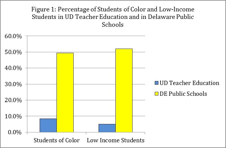 Figure 1: Percentage of Students of Color and Low-Income Students in UD Teacher Education and in Delaware Public Schools