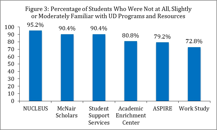 Figure 3: Percentage of Students Who Were Not at All, Slightly or Moderately Familiar with UD Programs and Resources