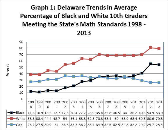 Graph 1: Delaware Trends in Average Percentage of Black and White 10th Graders Meeting the State's Math Standards 1998 - 2013