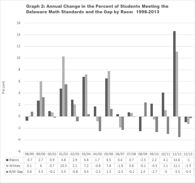 Graph 2: Annual Change in the Percent of Students Meeting the Delaware Math Standards and the Gap by Race:  1998-2013